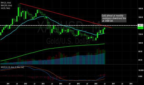 XAUUSD: XAU/USD To 1400 Then lets see!