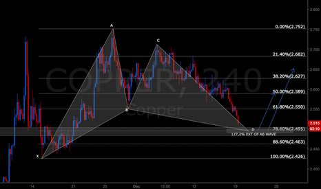 COPPER: Bullish Gartley on COPPER