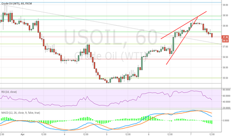 USOIL: Short USOIL AGAIN Although We Have SL Twice