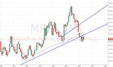 MKS: Marks & Spencer