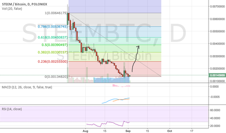 STEEMBTC: It is time for STEEM to go up!