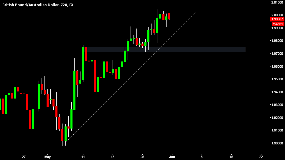GBPAUD - HOW FAR UP WILL IT GO?