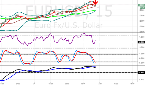 EURUSD: Euro will down till 1.09400!!!!!!!!!! Somebody agree with e???