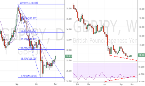 GBPJPY: GBP/JPY - Poised for a rally
