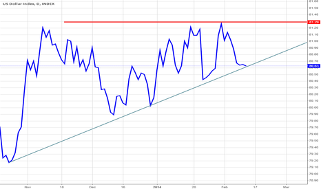 DXY: DXY At critical support; watching carefully.