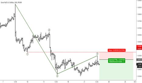 EURUSD: EURUSD: Short-term Elliott Wave Analysis