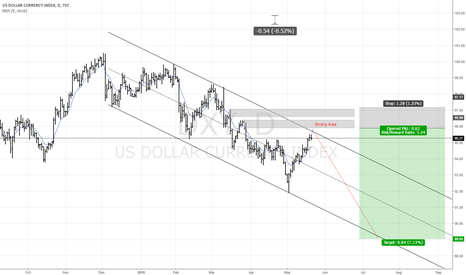 DXY: DXY USD INDEX FOR SHORT