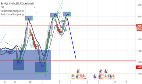 EURUSD: 3 hits to the low and 3 hits to the high
