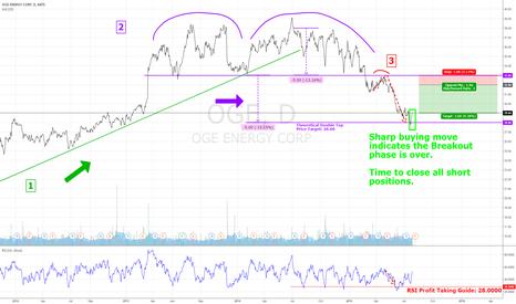 OGE: OGE Short Trading Plan Update: Close All Short Positions