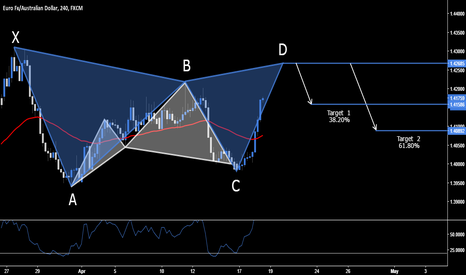 EURAUD: EUR.AUD - Short Opportunity @ 1.4268