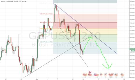 GBPUSD: Short GU on pullback