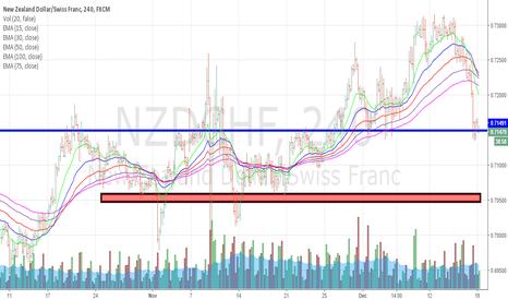 NZDCHF: neutral zone
