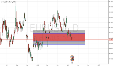 EURUSD: Price trap for EURUSD at 50.0% Fibonacci Level