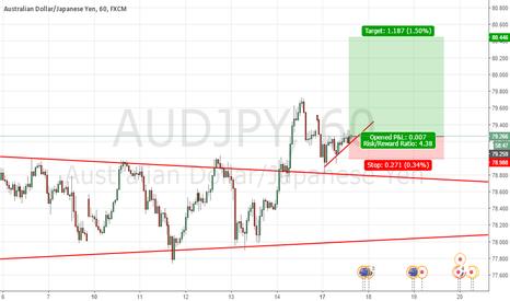 AUDJPY: Buy Aud/Jpy Short term Buy