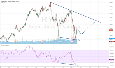 RY: Royal Bank of Canada: set to take another dip