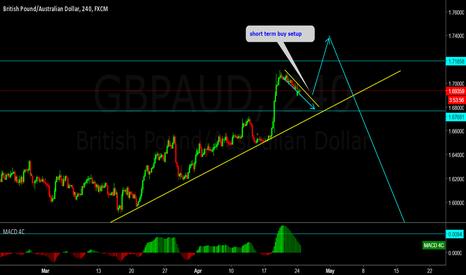 GBPAUD: GBPAUD short term buy setup.