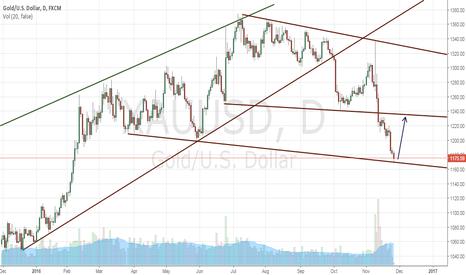 XAUUSD: BULL IS AWAKEN FOR GOLD