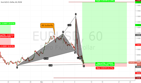 EURUSD: EU can't pass up on this RR