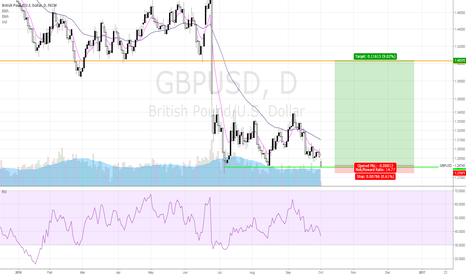 GBPUSD: Cable - Sweep of the Lows - Brexit Gap