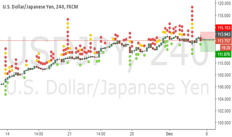 USDJPY: short after retesting the resistance level for the third time