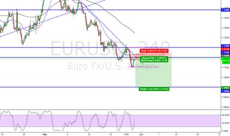 EURUSD: EURUSD Technical short opportunity... Short at 1.11500
