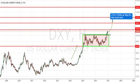 DXY: Доллар, что ждать в 2017?
