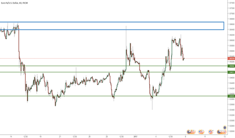 EURUSD: long setup if price gets to 1.05042
