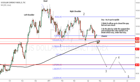 DXY: DXY : Weekly analysis