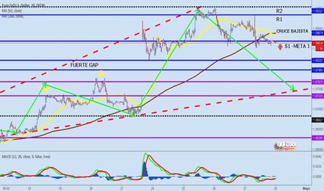 EURUSD: Eur/Usd. Reajustando posición, apertura hacia la venta.
