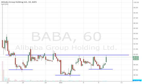 BABA: who likes messy inverted head & shoulders bottoming patterns?