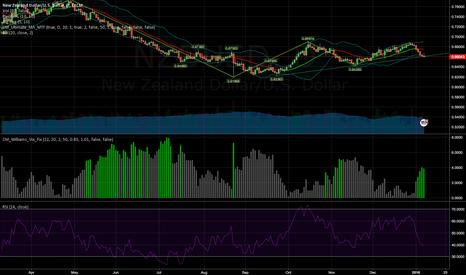 NZDUSD: Buy at trendline