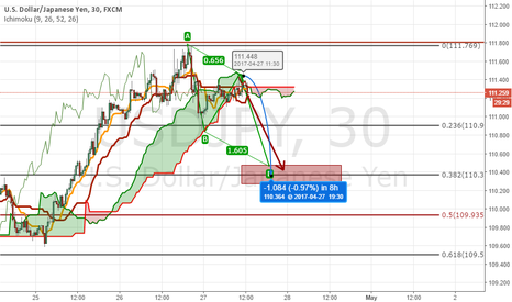 USDJPY: Don't afraid to short USDJPY now.