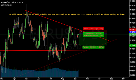 EURUSD: Thursday reversal...as promised