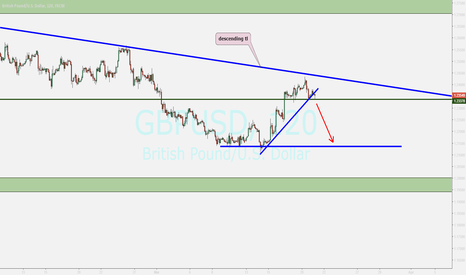 GBPUSD: pound....looking for breakout