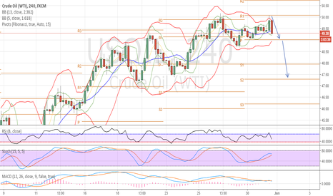 USOIL: That What we Call short
