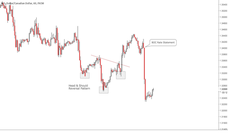 USDCAD: Why You Should NOT Ignore Fundamentals