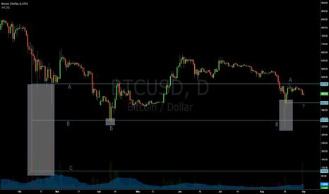 BTCUSD: Bitcoin, a trade soon?