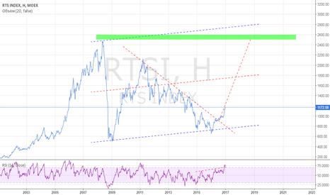 RTSI: RTS long?