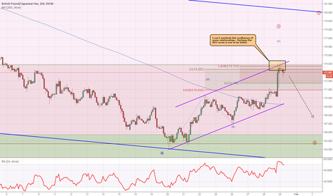 GBPJPY: GBPJPY Tags Measured Waves - Higher Probability of Sell Off