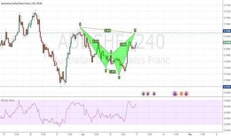 AUDCHF: AUDCHF - Completing a Bearish Shark slightly higher