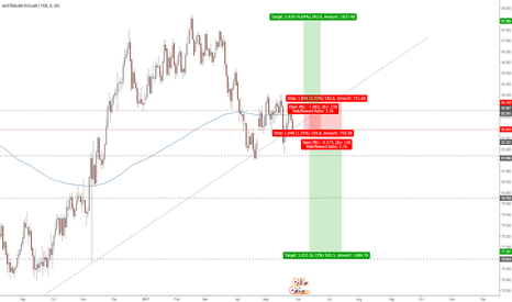 AUDJPY: AUDJPY - have you seen this weekly pinbar?