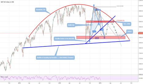 SP1!: Bull market at risk: an ideal short setup