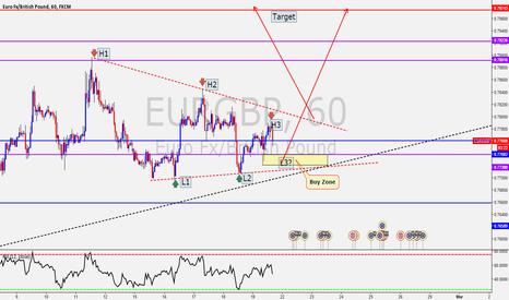 EURGBP: EUR/GBP HPF