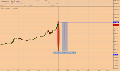 BTCGBP: BITCOIN/GBP what happened? £51 on Friday