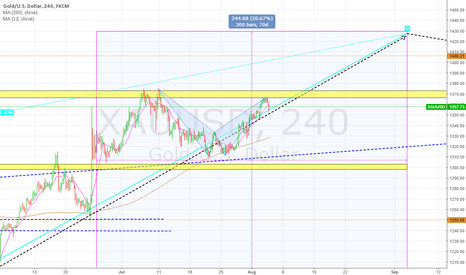 XAUUSD: The target in 4 hours