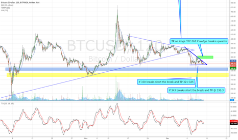 BTCUSD: watching for a break of this wedge to enter a position