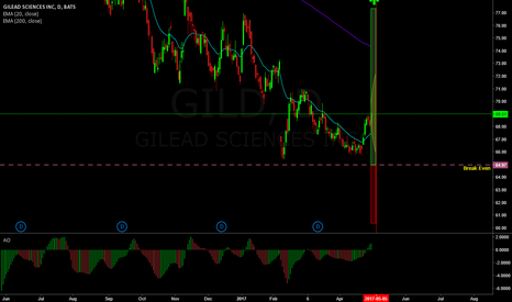 GILD: Earnings trade in GILD (Spiked Lizard)