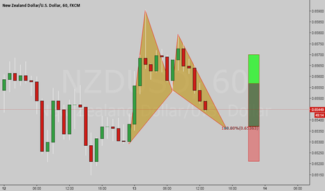 NZDUSD: Morning Update: Bull Bat On My Watch