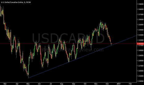 USDCAD: USDCAD IS CHOOSING DIRECTION