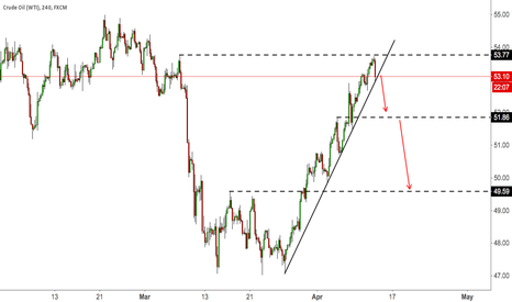USOIL: USOIL TOUCHES PREVIOUS HIGH, SHORT THE BREAKOUT